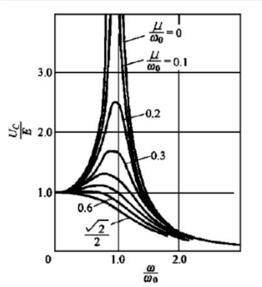 什么是諧振過電壓_諧振過電壓的種類