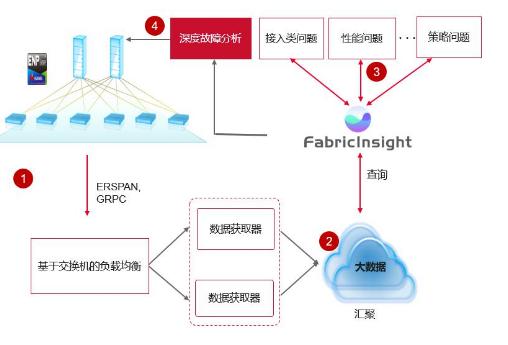 华为FabricInsight网络智能分析器架构的四大功能介绍