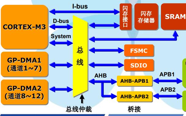 STM32F10x常见应用解析的详细资料说明