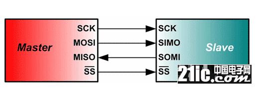 单片机系统中常用的三种通信协议及工作模式解析