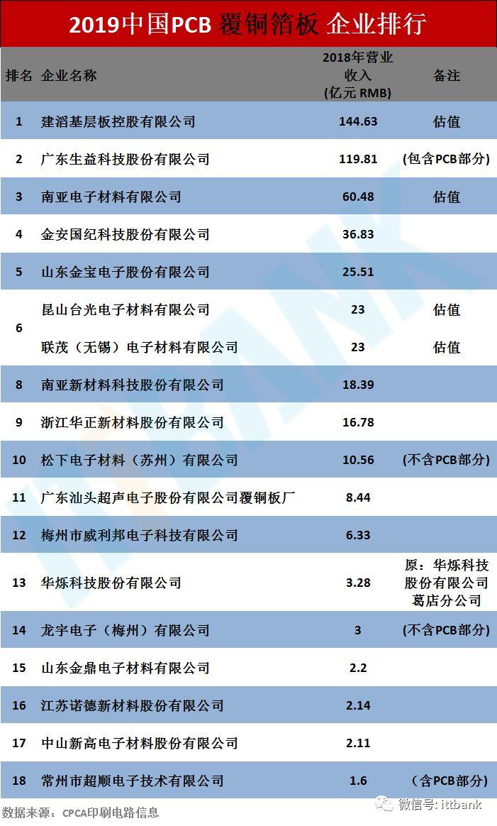 2019中国综合PCB百强排行榜