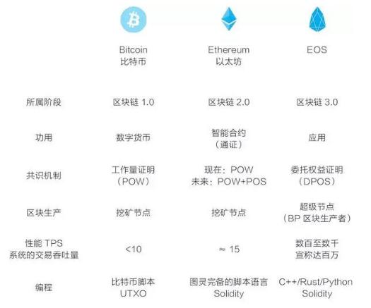 基于EOS基础公链和它的应用开发介绍