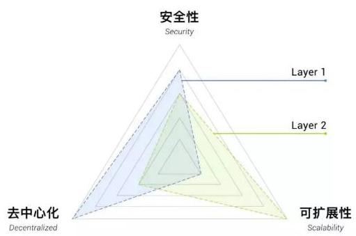 如何解决公链面临的不可能三角模型问题