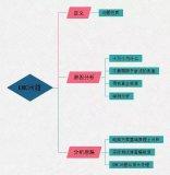 EMC问题定义、原因分析、分析思路三要素