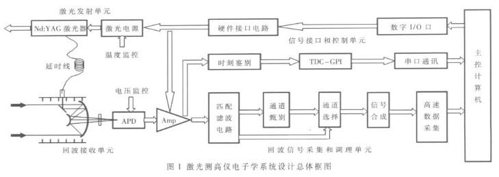 基于主动遥感技术和匹配滤波技术的电子学系统的设计