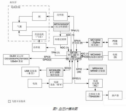 采用Flexis QE128微控制器实现血压计的设计与应用