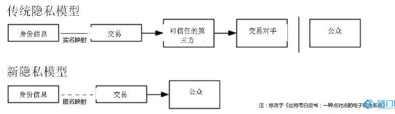 区块链组成机制解读