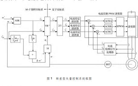 如何使用矢量控制策略進行三相逆變器驅動電路的設計