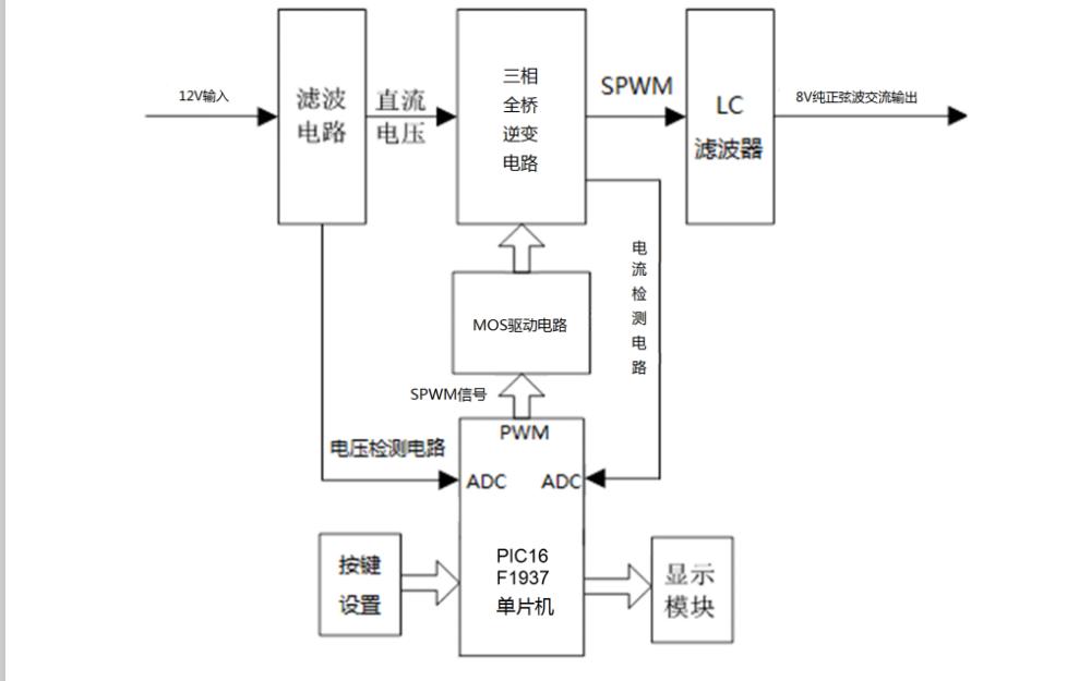 使用STC15F2K60S2单片机为核心设计SPWM逆变电源的论文免费下载