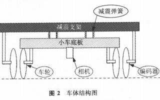 如何使用多传感器进行AGV定位误差校正的方法详细资料研究