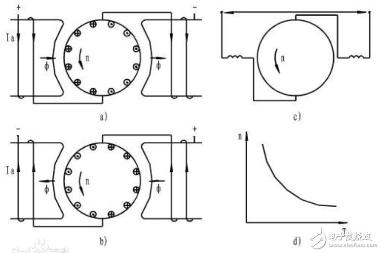 Working principle of series motor