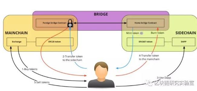 如何使用POA Bridge在两个以太坊链之间转移资产代币