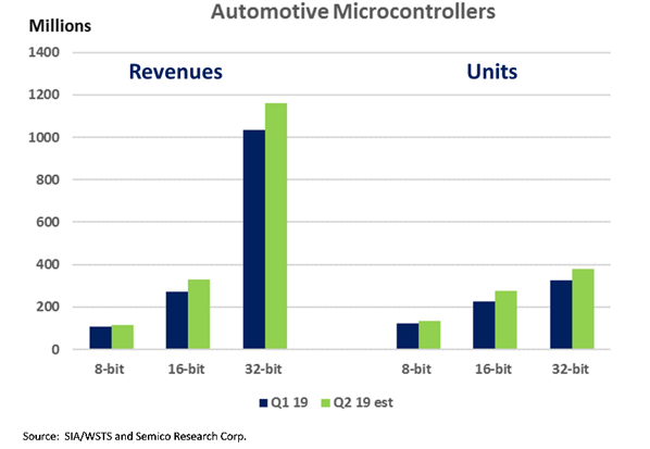 一辆自动驾驶车搭载IC半导体成本有多少