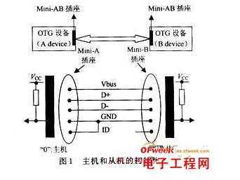 USB OTG的工作原理解析