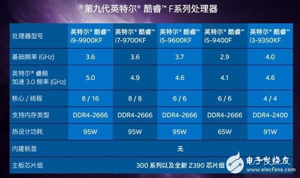 酷睿F系列处理器占Intel台式机处理器的10%出货量份额