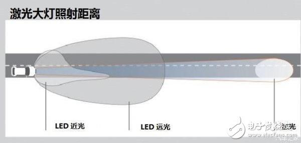LED大灯与激光大灯相比究竟谁更好