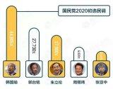 国民党初选民调结果落下帷幕,鸿海创始人郭台铭屈居第二
