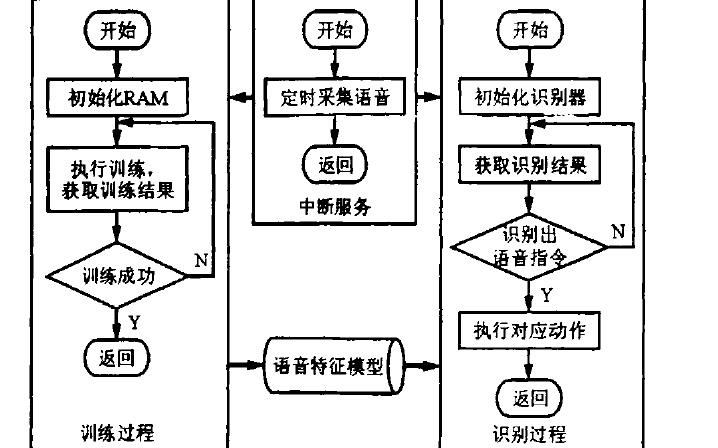 差分线在高速PCB设计中有什么样的应用