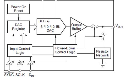 DAC5311和DAC6311與DAC7311數模轉換器的數據手冊免費下載