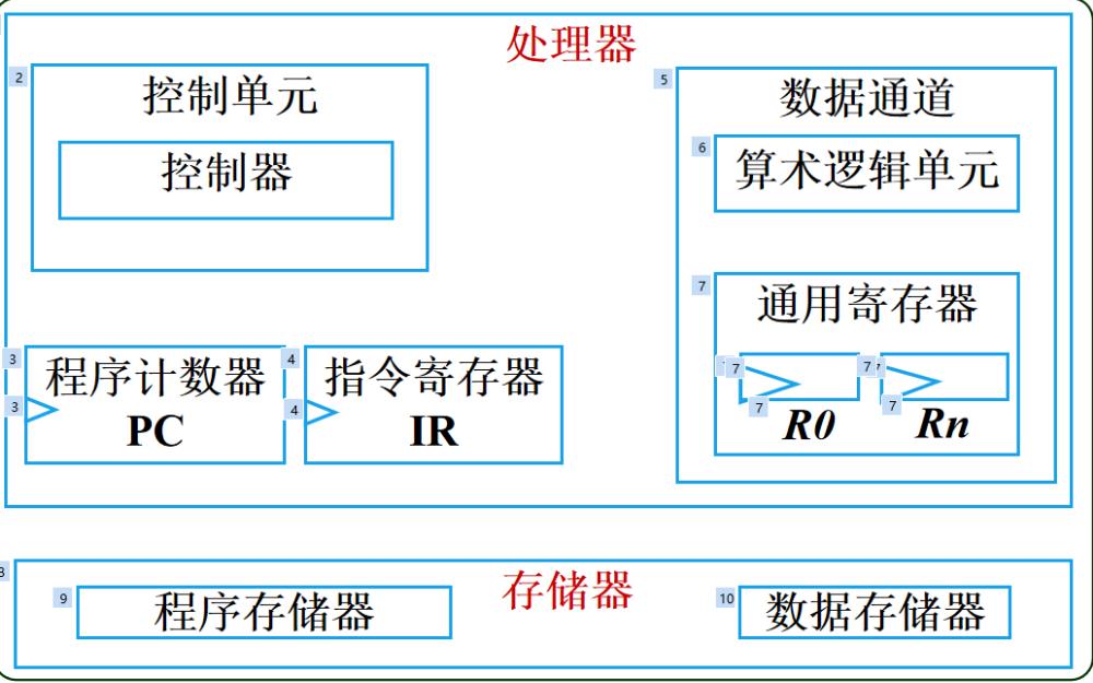 嵌入式硬件系统教程之处理器的详细资料说明