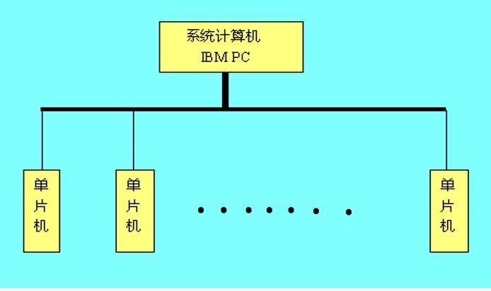 单片机教程之串行口与串行通信的详细资料说明