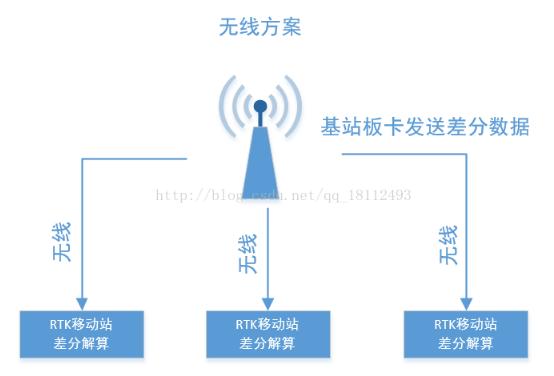 无人机中的RTK差分定位技术解析
