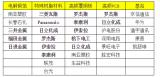 日美或将垄断5G高频PCB树脂材料