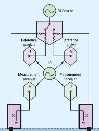 基于矢量网络分析仪的测试系统的设计与实现