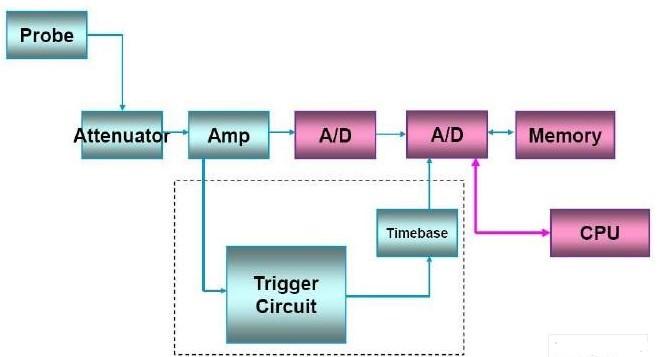 示波器触发电路的体系结构和高级触发功能的介绍