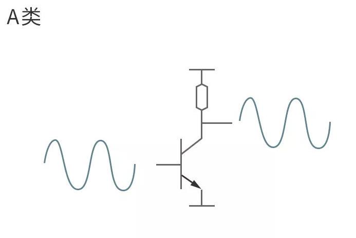 功率放大器分类及D类功率放大器的工作原理