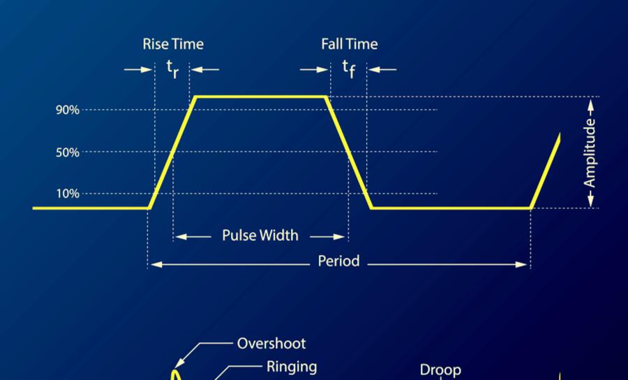 高速PCB设计分析:不由自主...