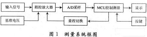 基于AT89C51单片机实现自动量程切换电压测量系统的设计