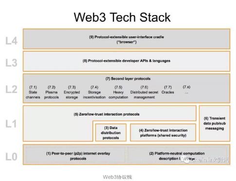 基于Chainlink的互操作性协议正在成为行业...