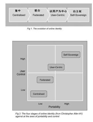 区块链技术对自主权身份的演变介绍