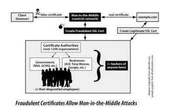 分散式公钥基础设施DPKI是如何促进互联网安全通...