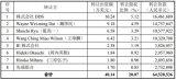 韦尔股份发布现金收购北京视信源科技发展有限公司20.07%股权公告
