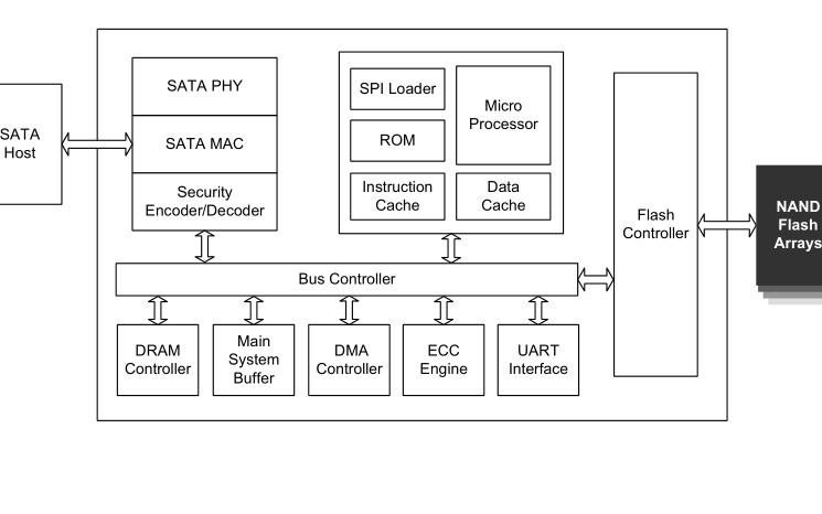 SM2246EN SATA 6GBs SSD控制器的数据手册和电路原理图免费下载