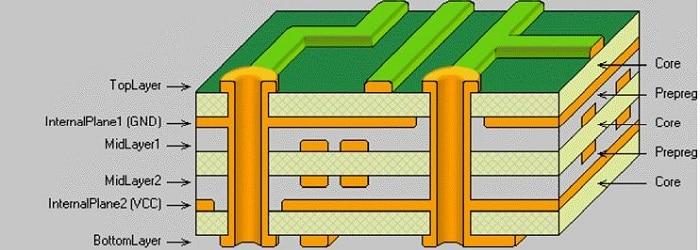 什么是多层PCB?多层PCB及其优点?华强PCB