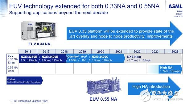 ASML发布2019年Q2季度财报 EUV光刻机最主要的问题还是产能不足