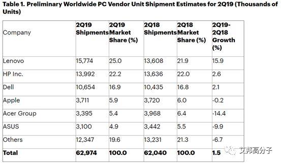 2019全球电脑销量排行_全球第三季度PC出货量增,苹果市场份额不升反降