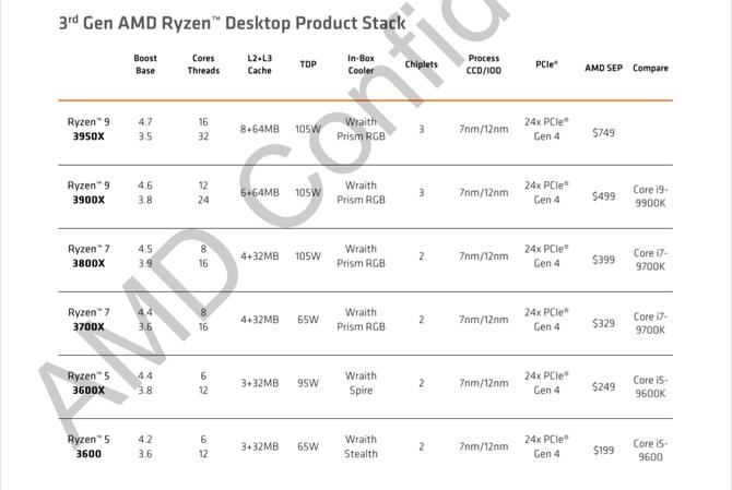 AMD第三代锐龙处理器评测 扬长补短的产品