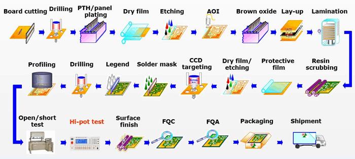 PCB板制造步骤简介 PCB打样