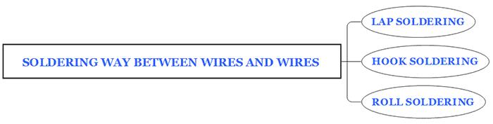 PCB电线和电线焊接技巧