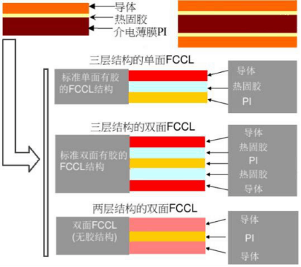 剛柔結合PCB的應用及剛柔結合PCB生產過程