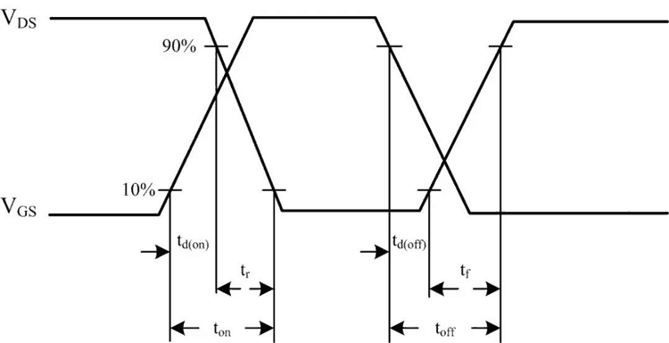 变压器和EMI以及PCB设计