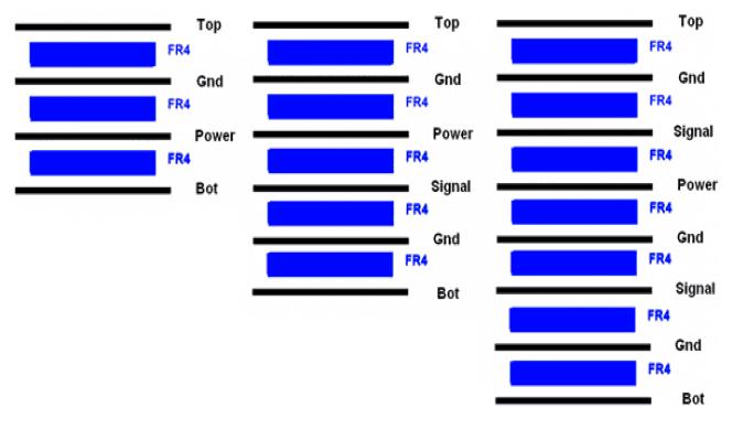 PCB射频电路的布局设计