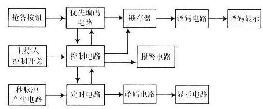 抢答器系统电路的设计与实现