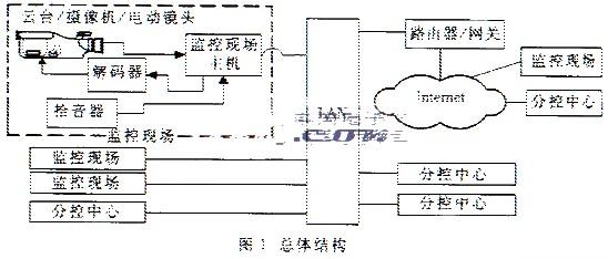 基于IP Multicast技术的远程数字音视频监控系统的解决方案