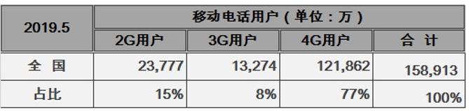 中国联通将采取优惠措施协助2G用户向3G和4G网...
