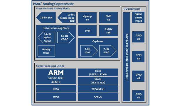 PSoC模拟协处理器的入门资料免费下载